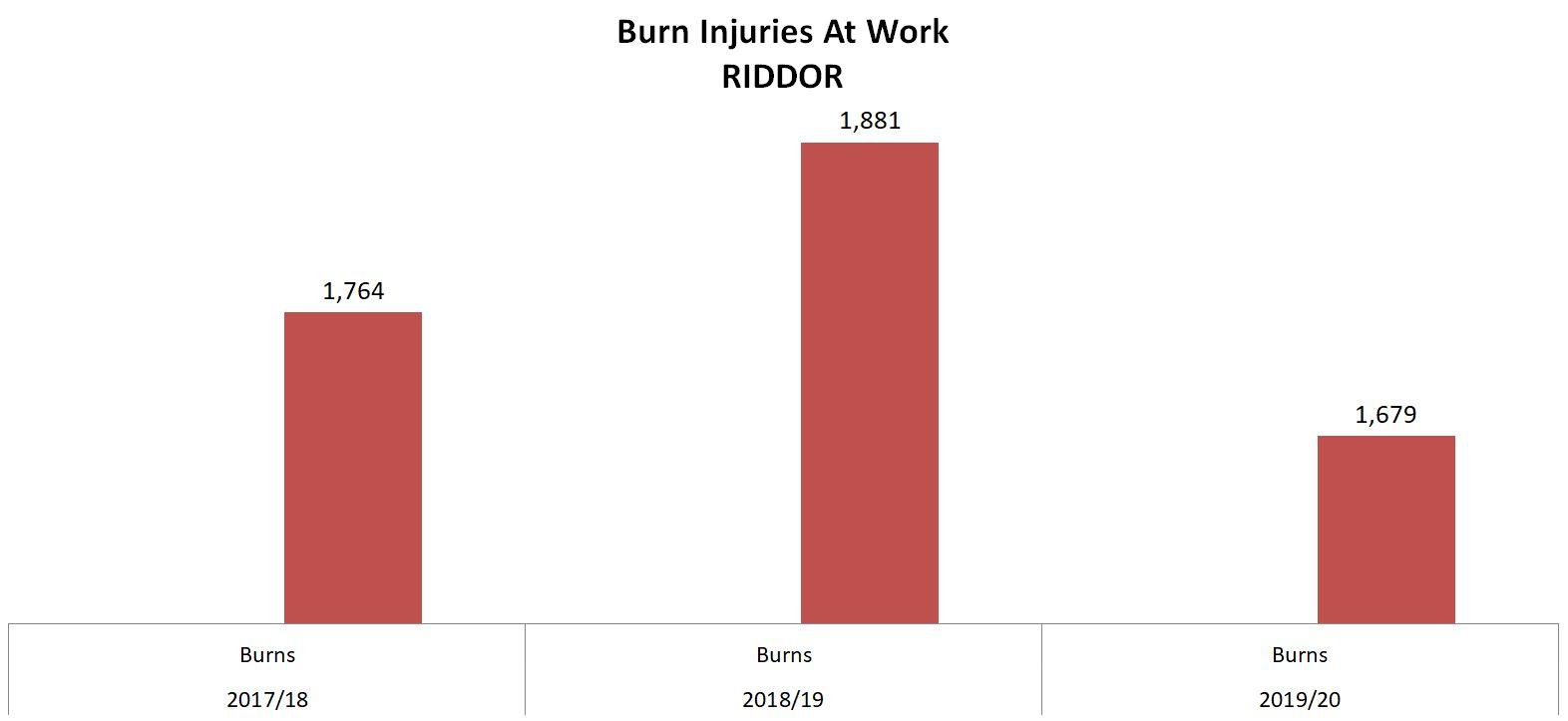 burn injury at work statistics graph