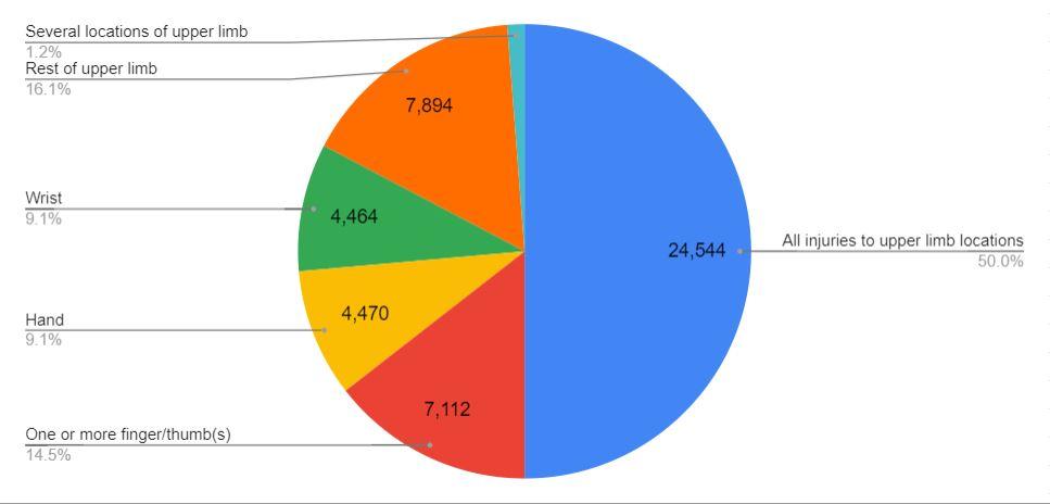 broken wrist compensation statistics